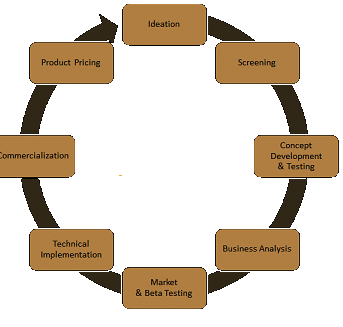 Photo of What is a Product Development Strategy In Marketing