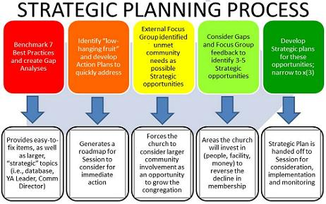 strategic planning process | types of strategic control