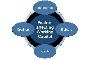 working capital management |