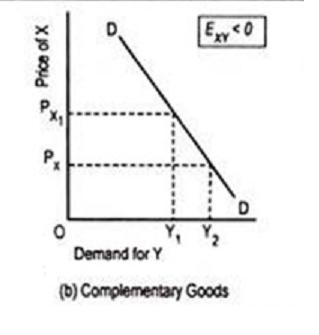 cross demand curve for complementaries
