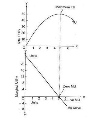 Photo of The Law of Diminishing Marginal Utility – A Complete Guide