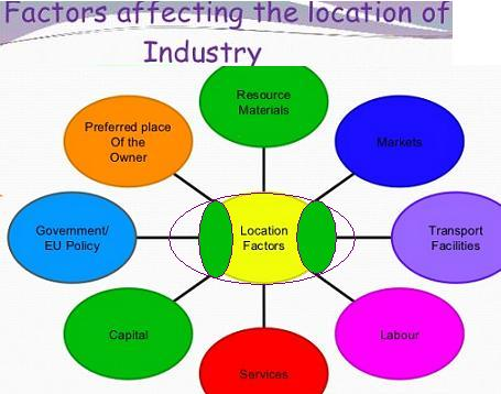 factors affecting location of industries | localization of industries