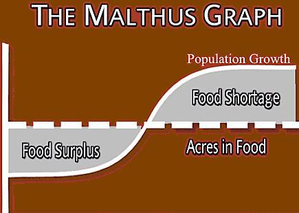 criticism of the malthusian theory of Malthus paints a picture of a place with no food, water, or energy malthus' critics - many believe malthus' theory is wrong because he says the amount of resources is fixed rather than growing.