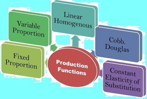 production function formula
